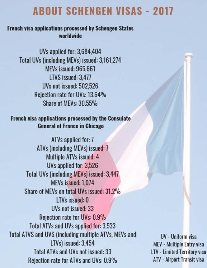 France Schengen Visa Chicago Stats