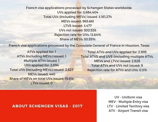 France Schengen Visa Houston Consulate Stats