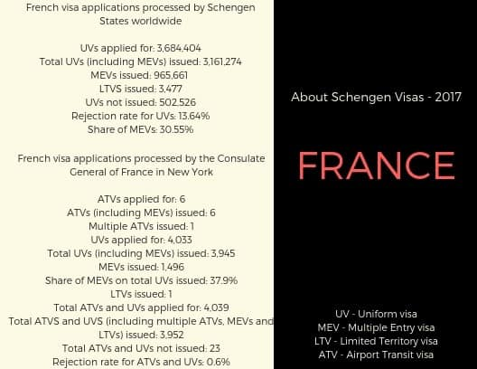 France Schengen Visa New York Consulate Stats