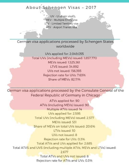 Germany Schengen Visa Chicago Consulate Statistics