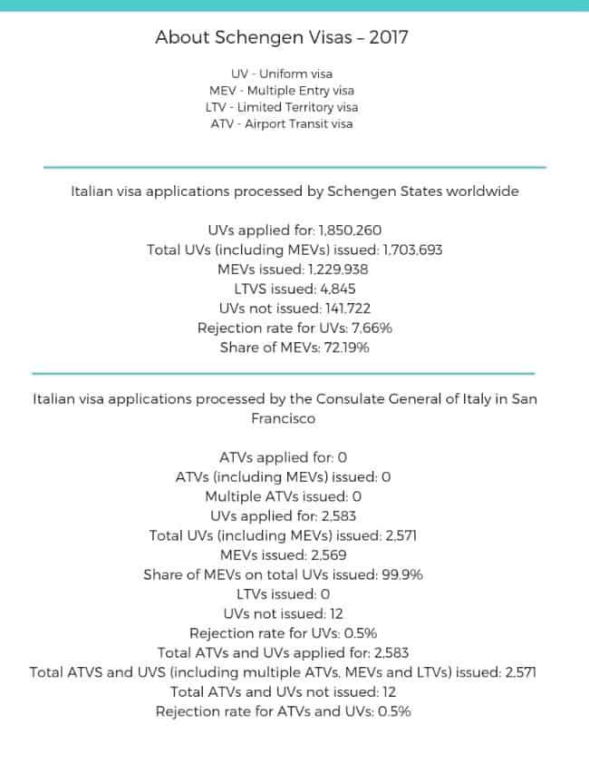 Italy Schengen Visa San Francisco Consulate Stats