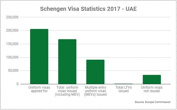Schengen Stats for UAE