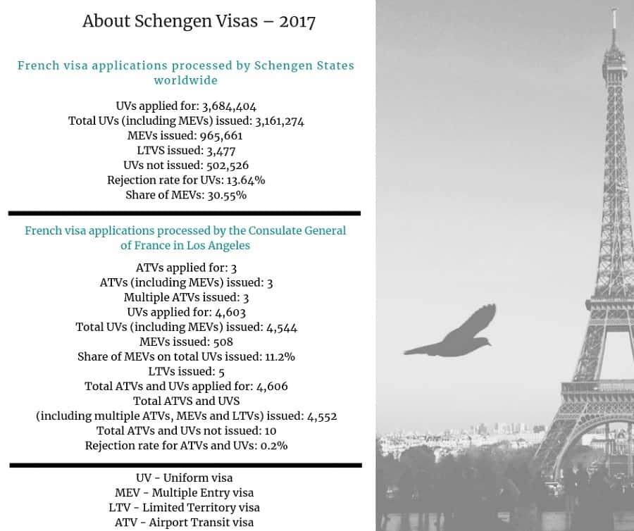 France Schengen Visa Los Angeles Consulate Stats