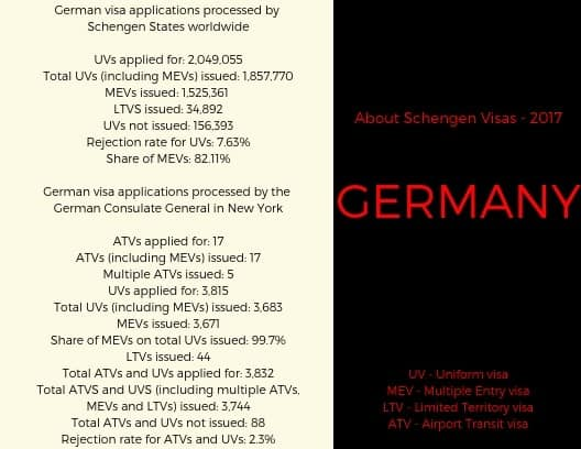 Germany Schengen Visa New York Consulate Stats