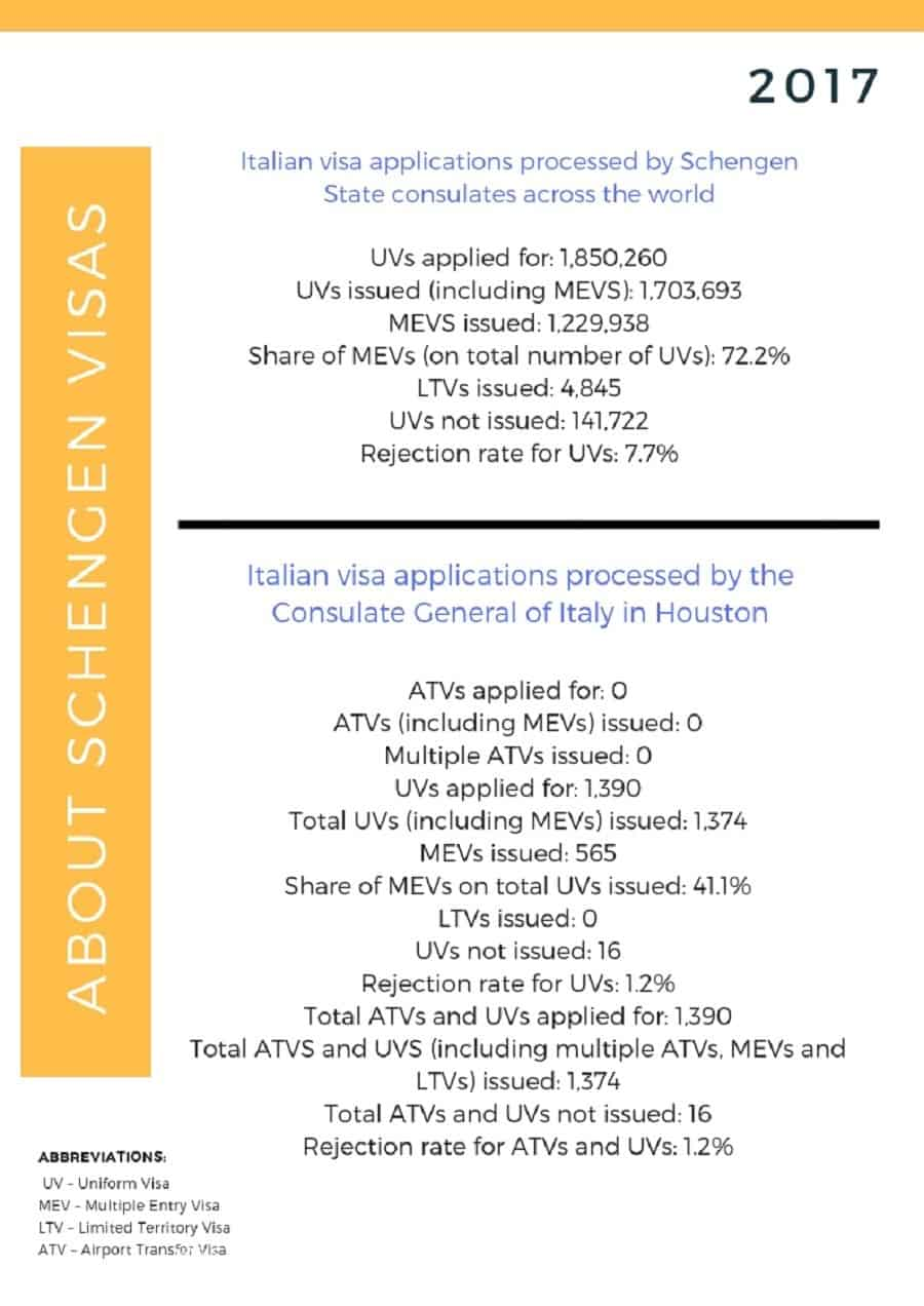 Italy Schengen Visa Houston Consulate Stats