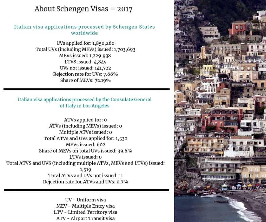 Italy Schengen Visa Los Angeles Consulate Stats