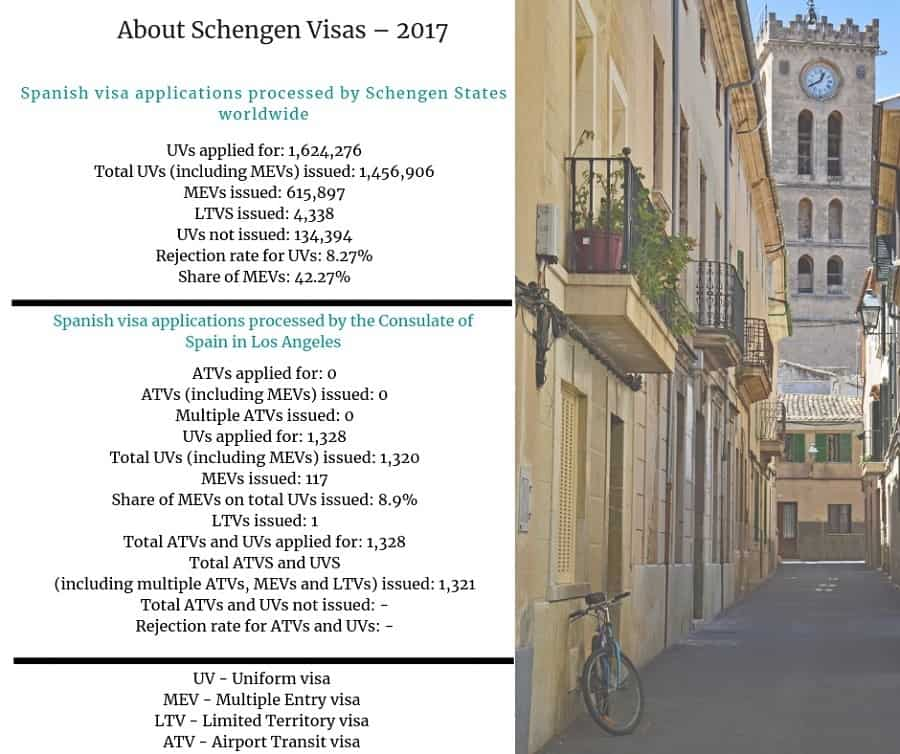 Spain Schengen Visa Los Angeles Consulate Stats
