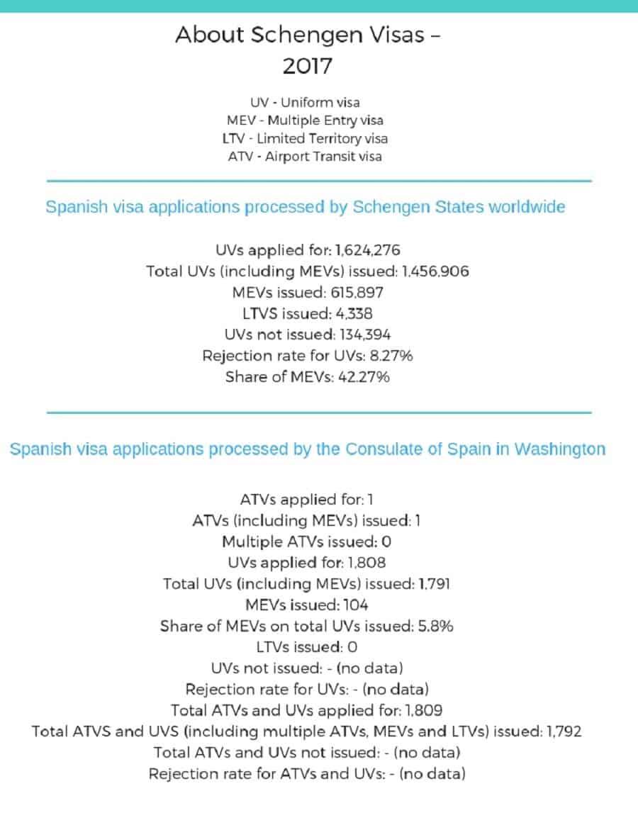 Spain Schengen Visa Washington DC Consulate Stats
