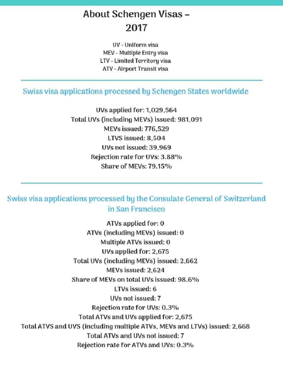 Switzerland Schengen Visa San Francisco Consulate Stats