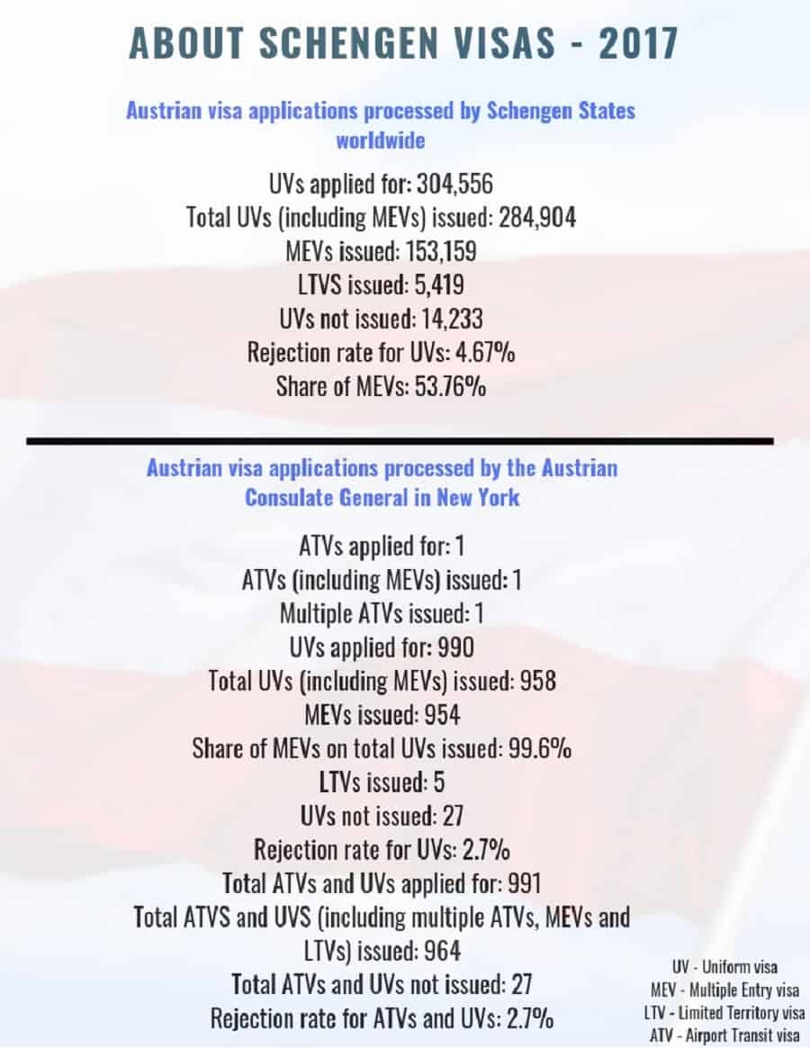 Austria Schengen Visa New York Consulate Stats