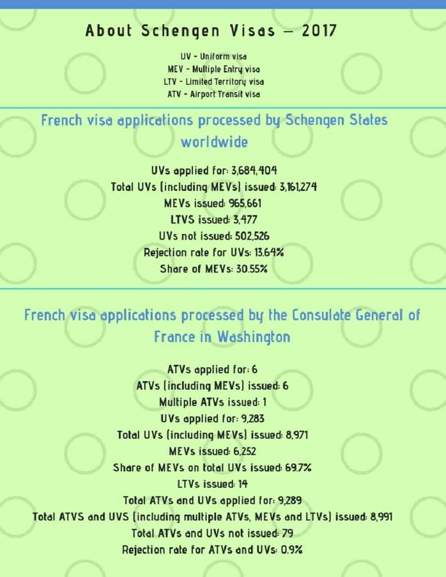 France Schengen Visa Washington DC Consulate Stats