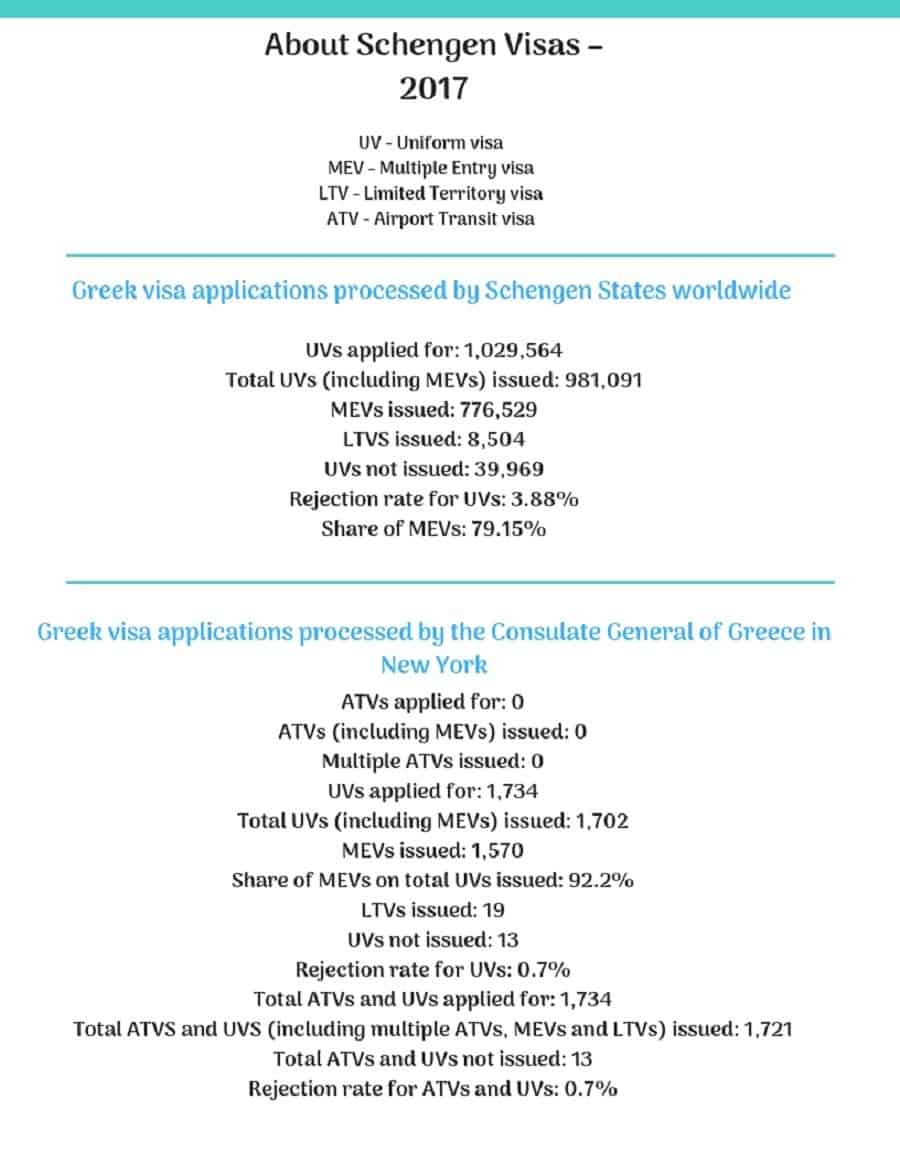 Greece Schengen Visa New York Consulate Stats