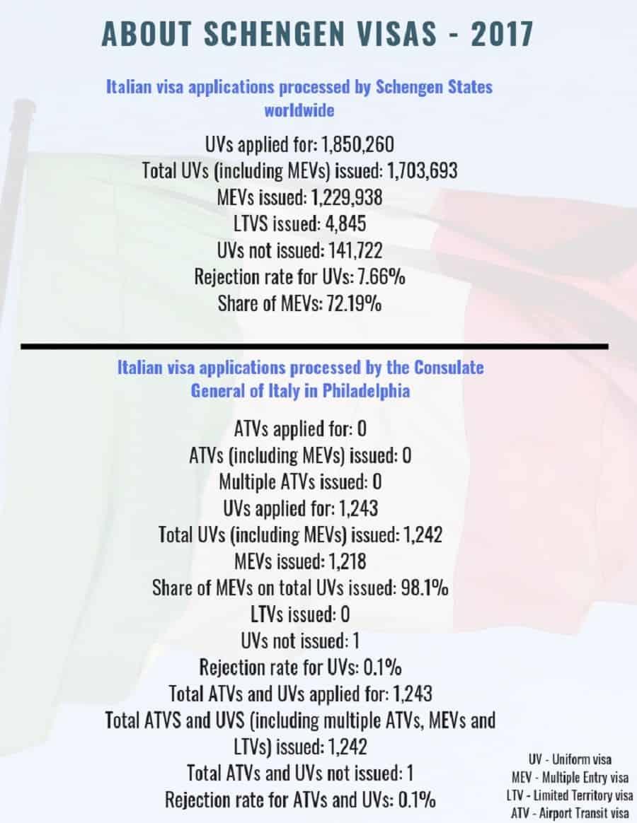 Italy Schengen Visa Philadelphia Consulate Stats