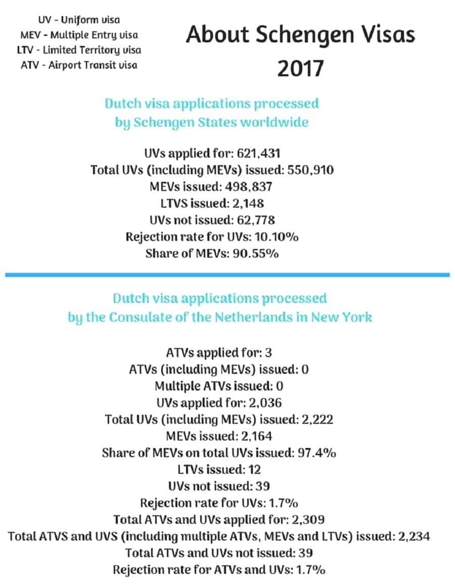 Netherlands Schengen Visa NYC New York Consulate Stats