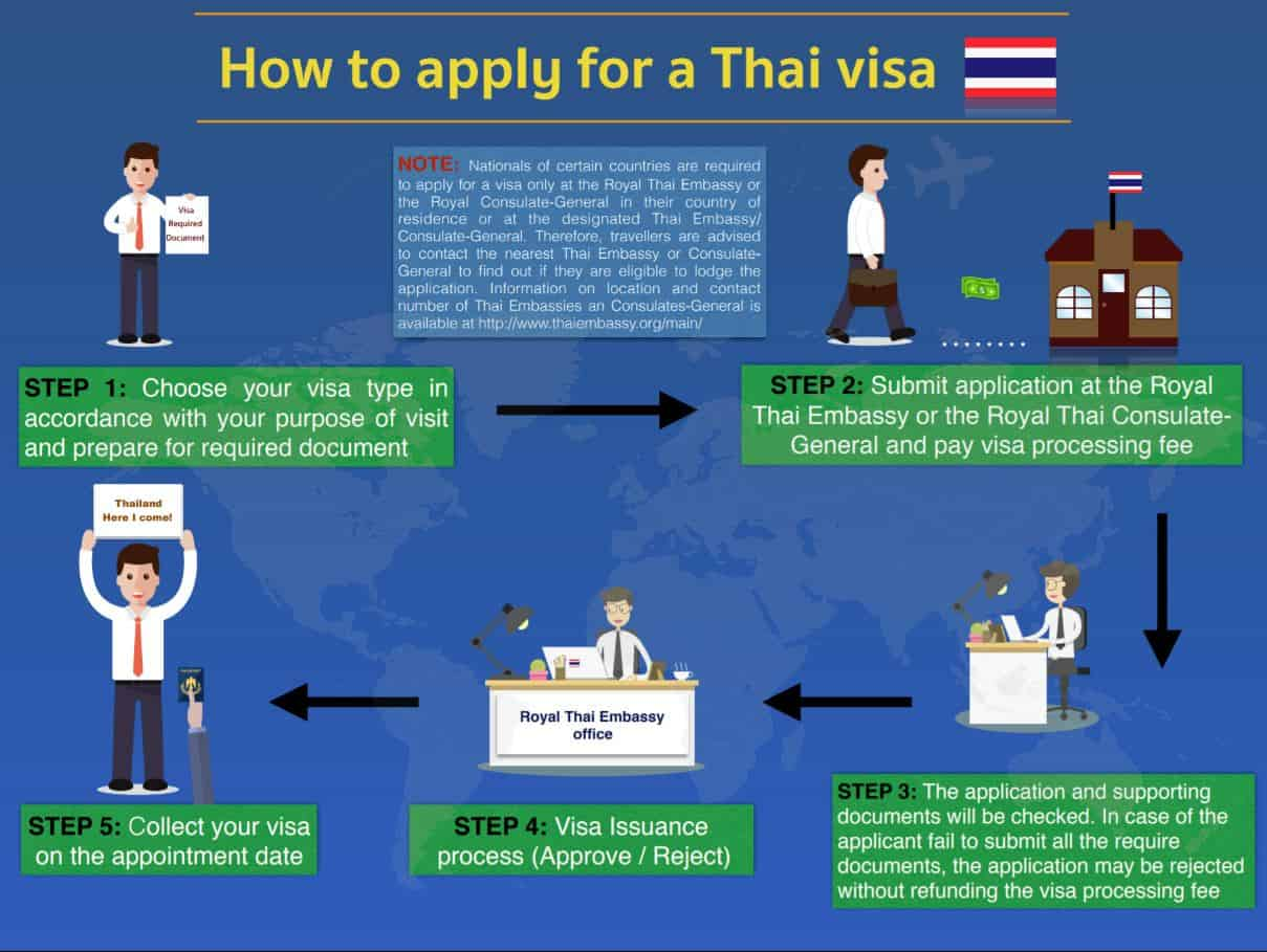 Thailand Visa Application Requirements 5 Easy Steps To Apply For Thai Tourist And Travel Visa Visa Reservation