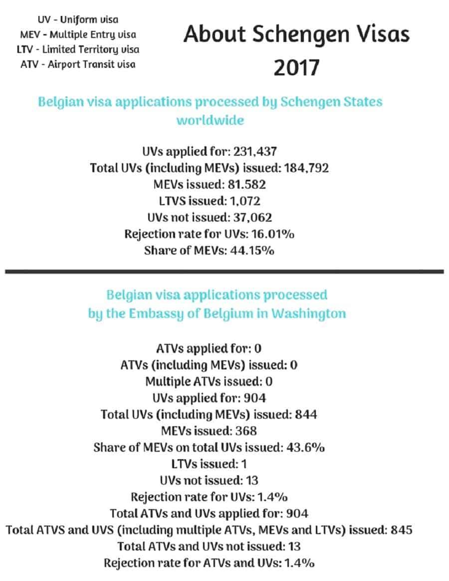 Belgium Schengen Visa Washington DC Embassy Stats