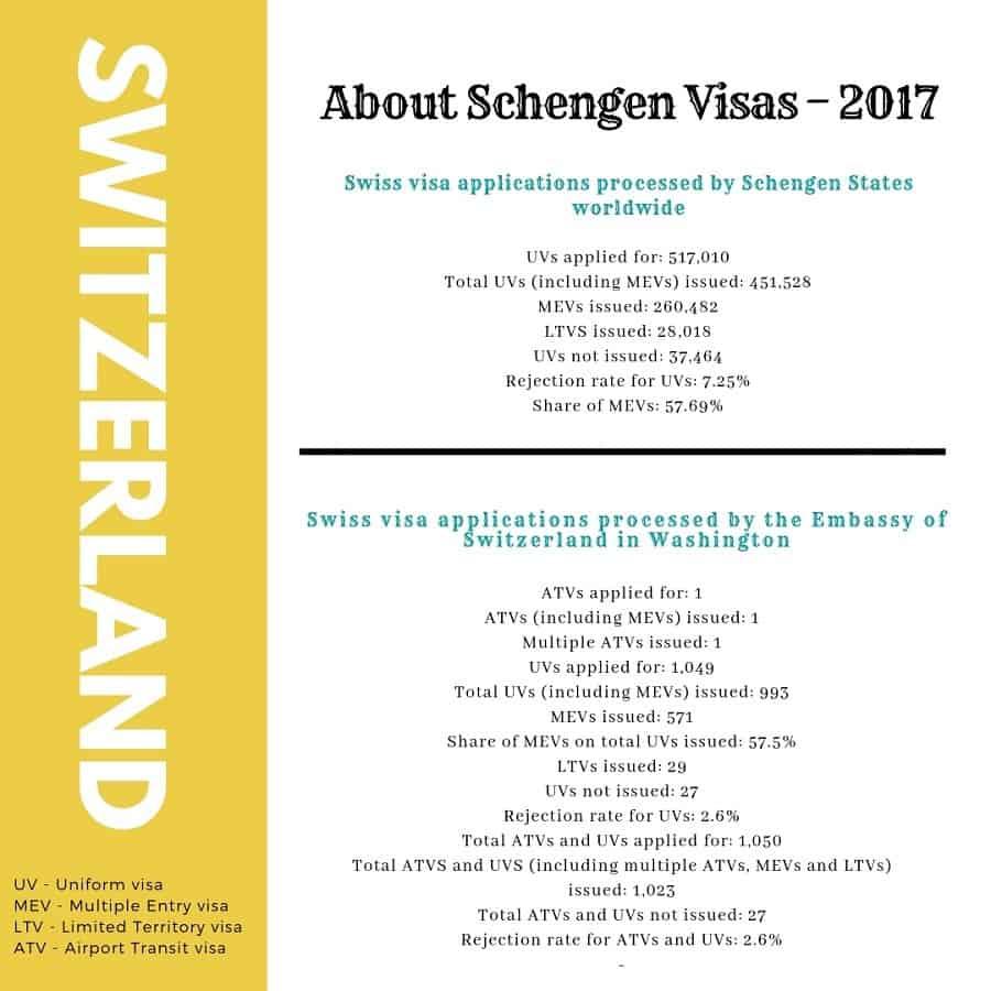 Switzerland Schengen Visa Washington DC Embassy Stats