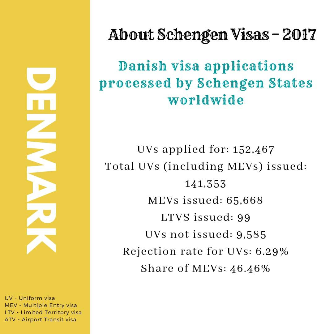 Denmark Schengen Visa Houston Consulate Stats