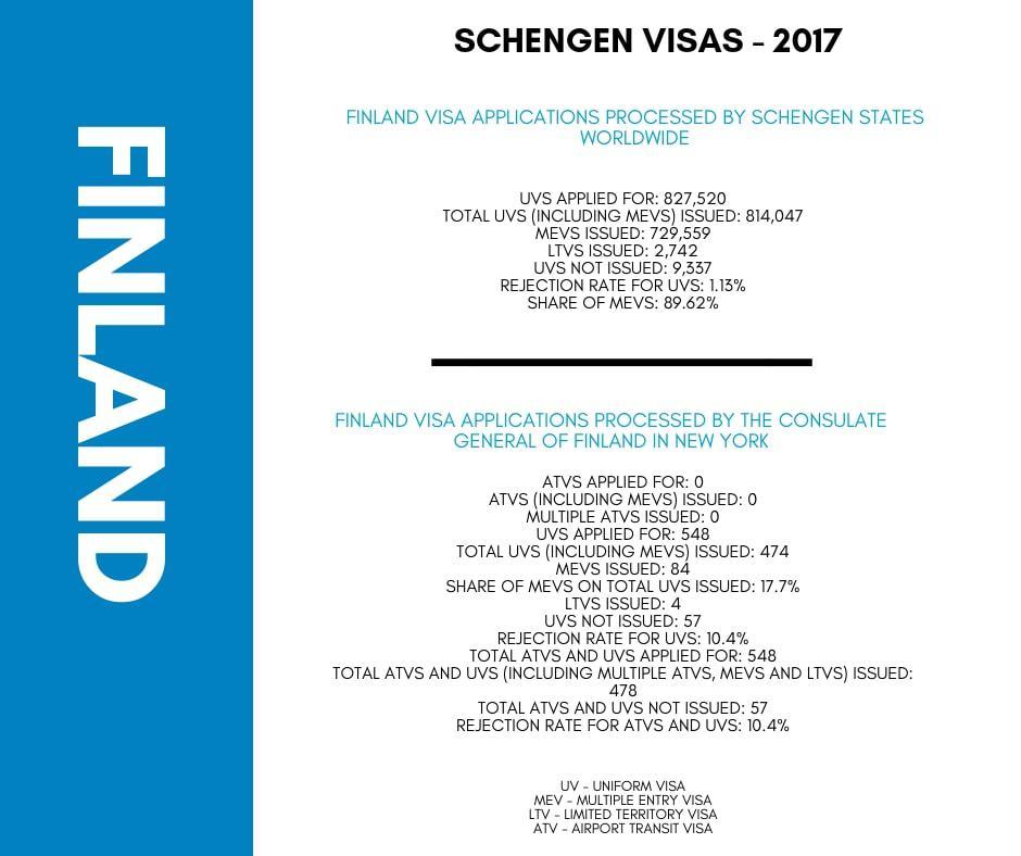 Finland Schengen Visa Washington DC Embassy Stats