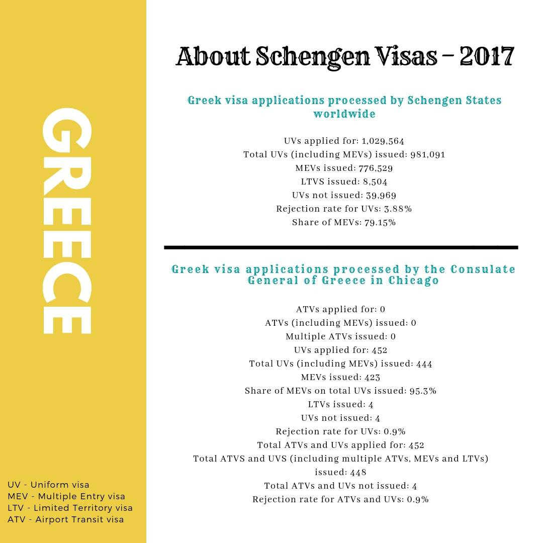 Greece Schengen Visa Chicago Consulate Stats
