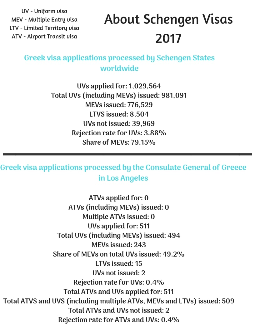 Greece Schengen Visa Los Angeles Consulate Stats