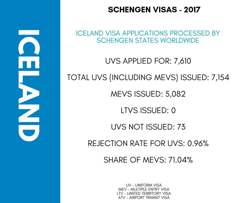 Iceland Schengen Visa Houston Consulate Stats