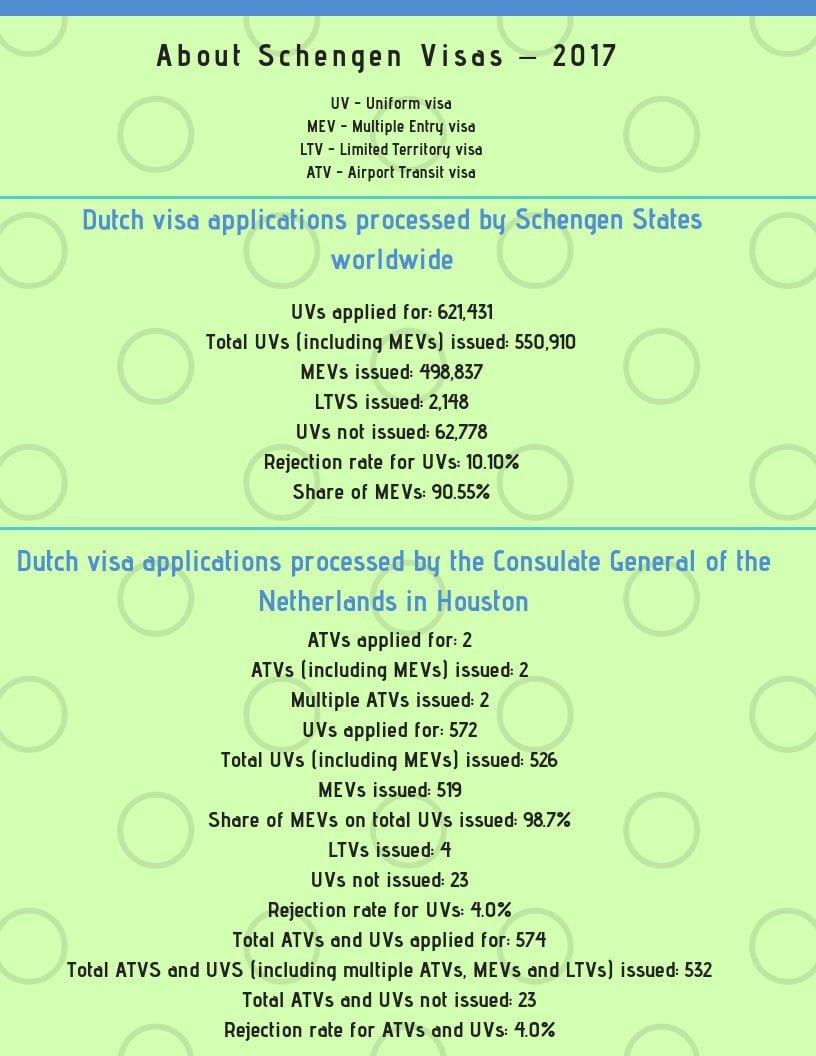 Netherlands Schengen Visa Houston Consulate Stats