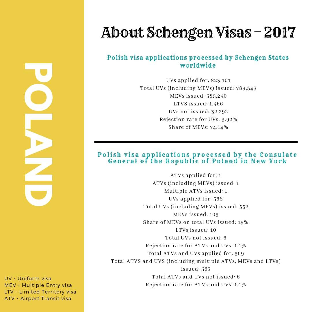 Poland Schengen Visa NYC New York Consulate Stats