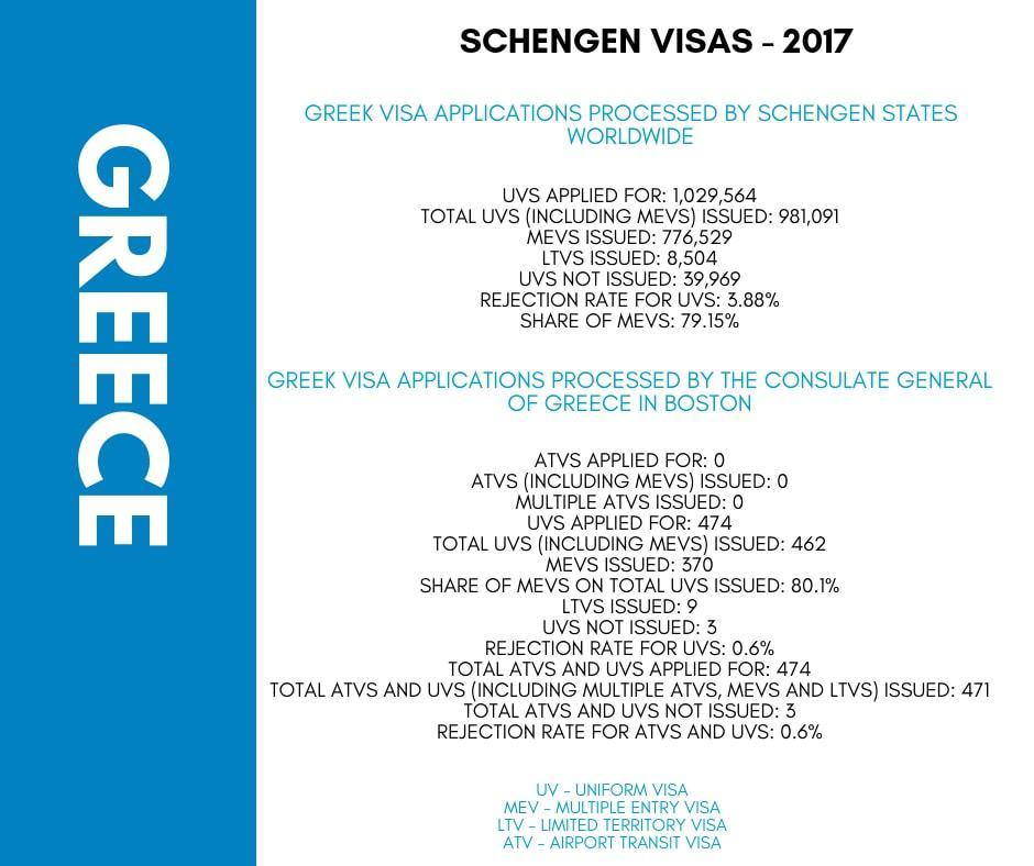 Greece Schengen Visa Boston Consulate Stats