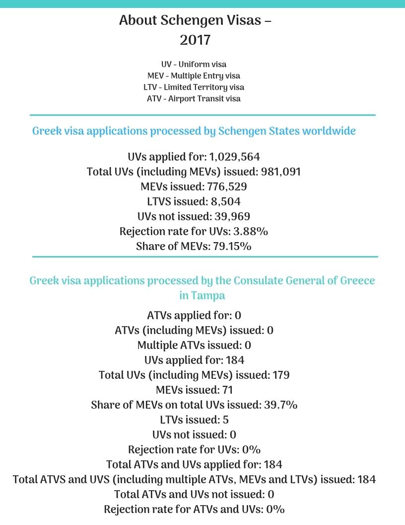 Greece Schengen Visa Tampa Consulate Stats