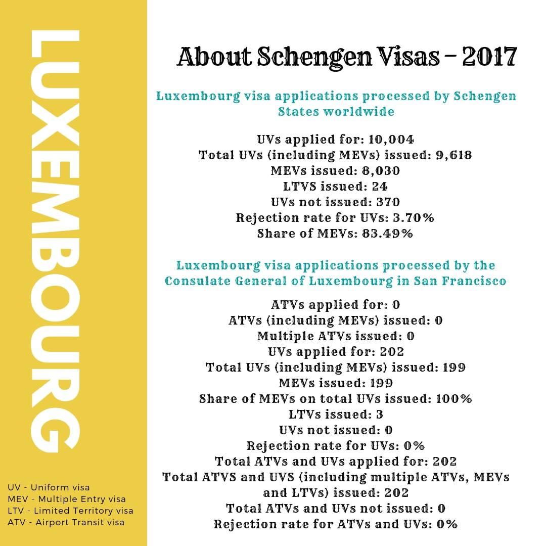 Luxembourg Schengen Visa San Francisco Consulate Stats
