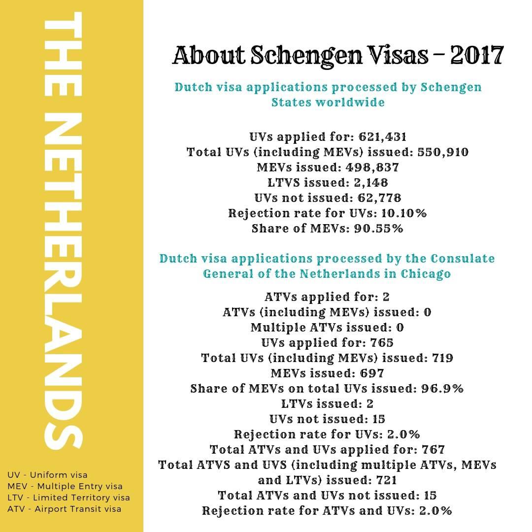 Netherlands Schengen Visa Chicago Consulate Stats