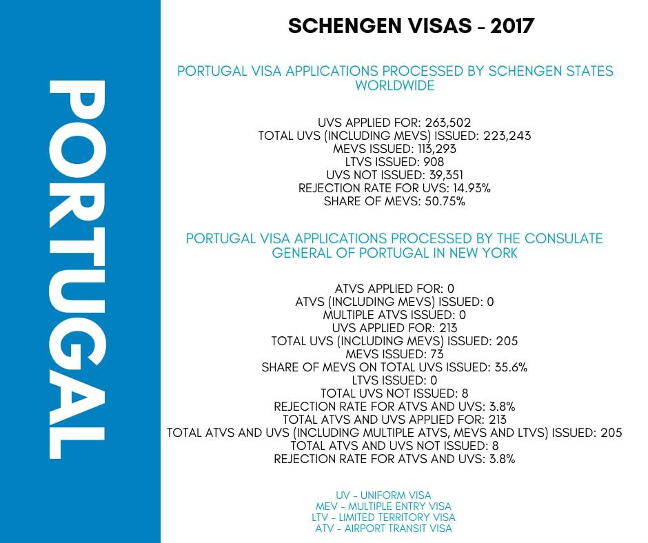 Portugal Schengen Visa NYC New York Consulate Stats