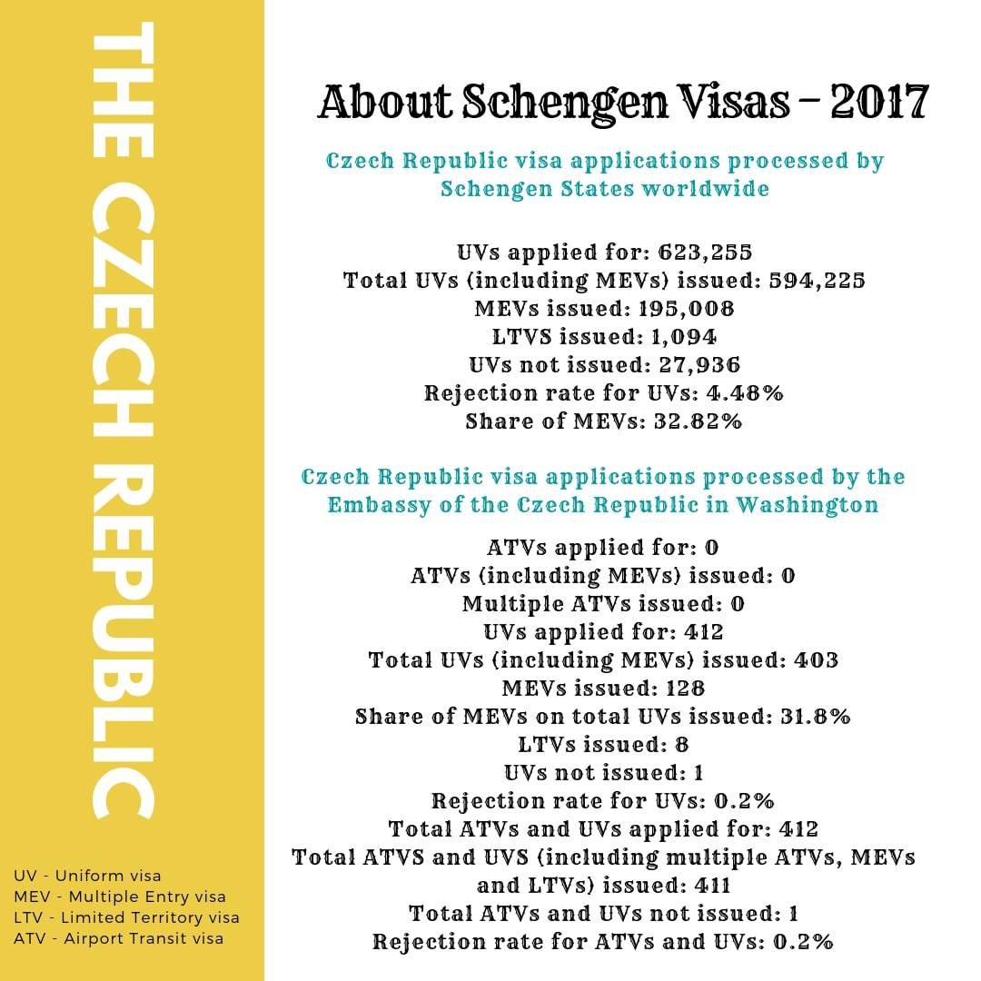 Czech Republic Schengen Visa Washington DC Embassy Stats