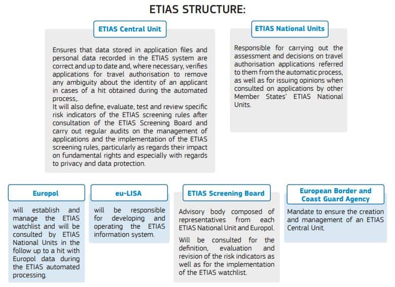 ETIAS - European Travel Information and Authorisation System Structure