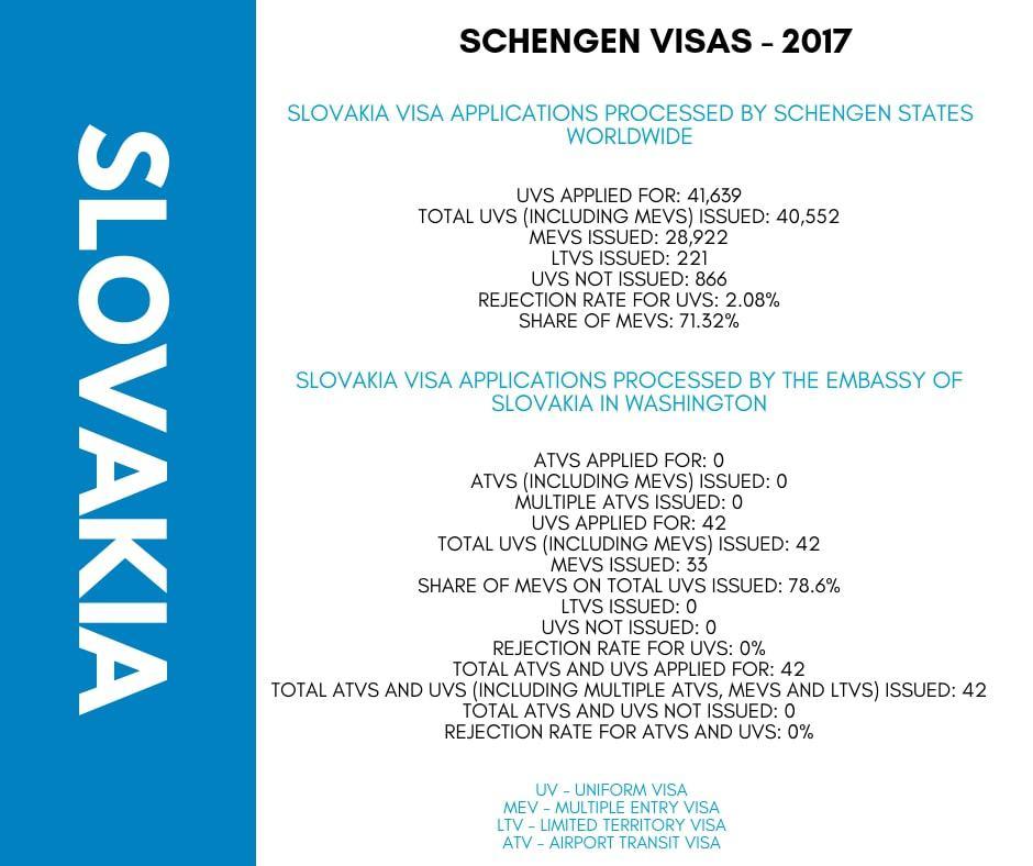 Slovakia Schengen Visa Washington DC Embassy Stats