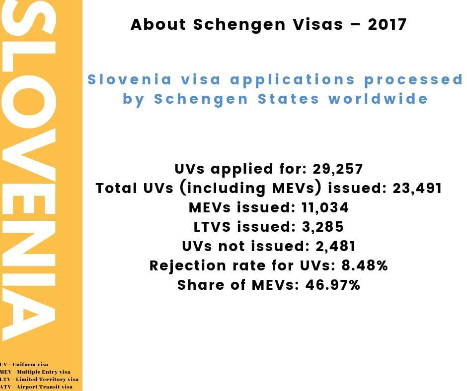 Slovenia Schengen Visa Los Angeles Consulate Stats