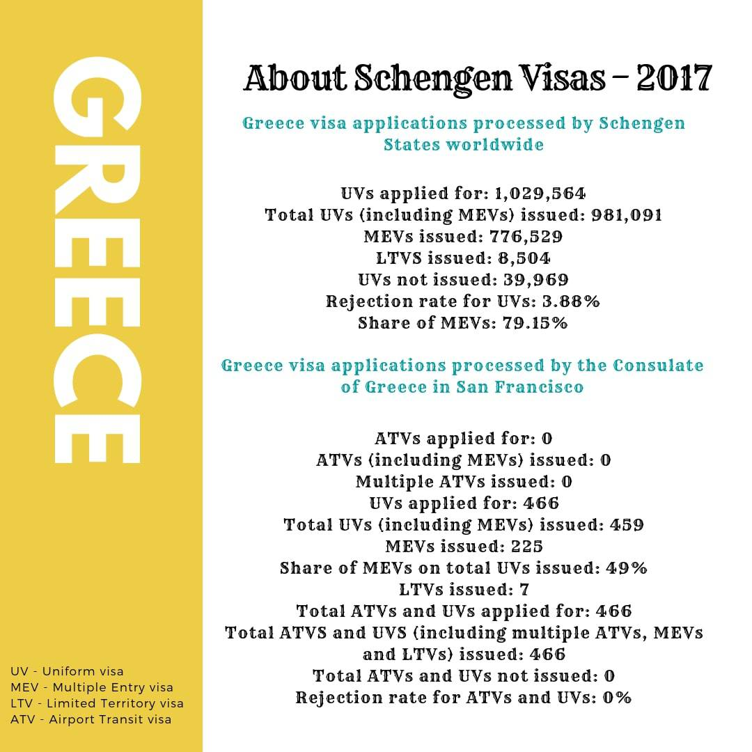 Greece Schengen Visa San Francisco Consulate Stats