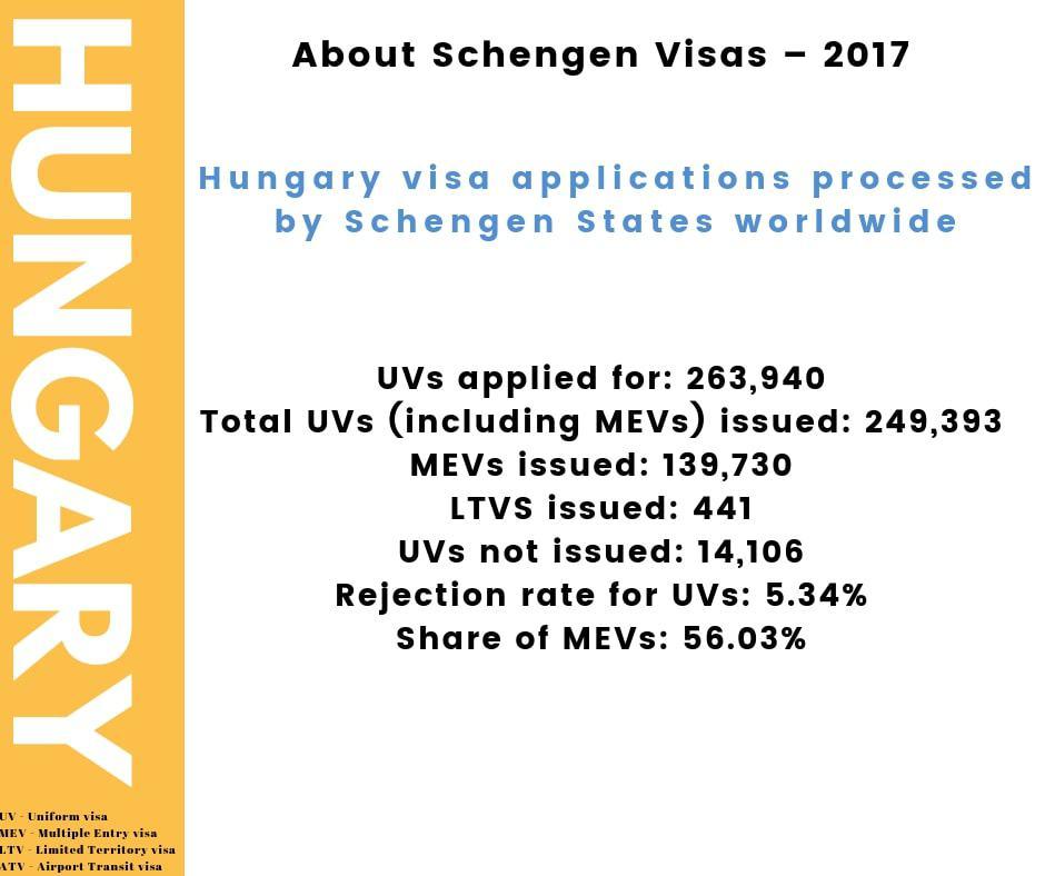 Hungary Schengen Visa Chicago Consulate Stats