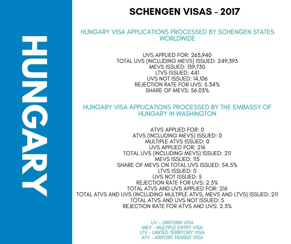 Hungary Schengen Visa Washington DC Embassy Stats