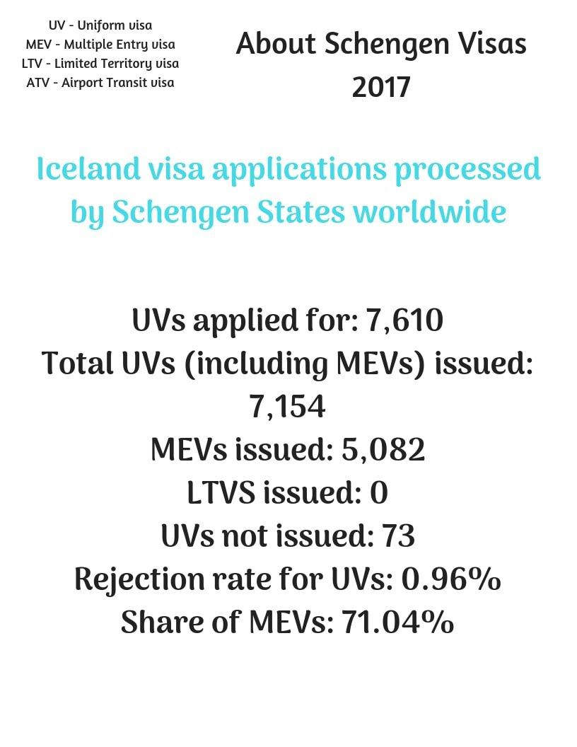 Iceland Schengen Visa Washington DC Embassy Stats