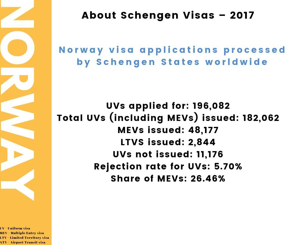 Norway Schengen Visa Chicago Consulate Stats