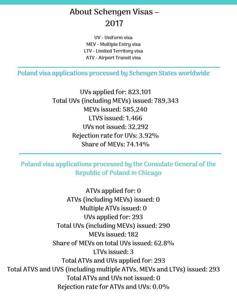 Poland Schengen Visa Chicago Consulate Stats