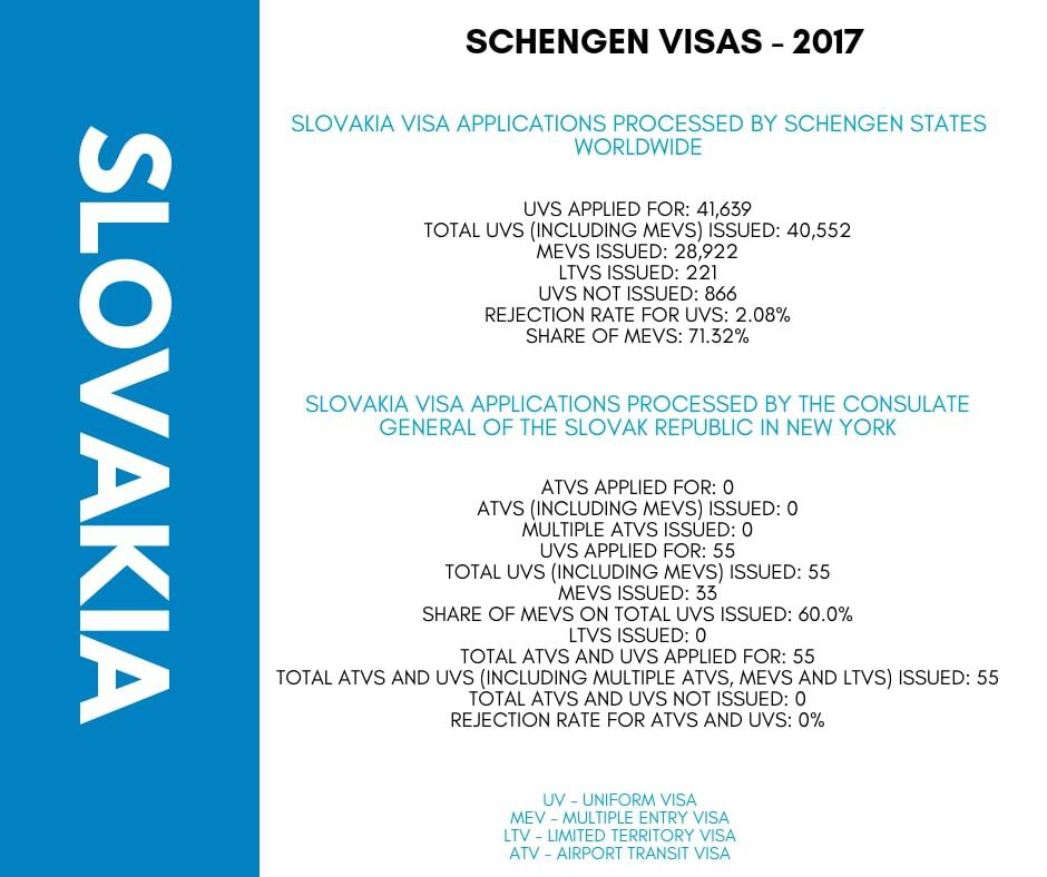 Slovakia Schengen Visa NYC New York Consulate Stats