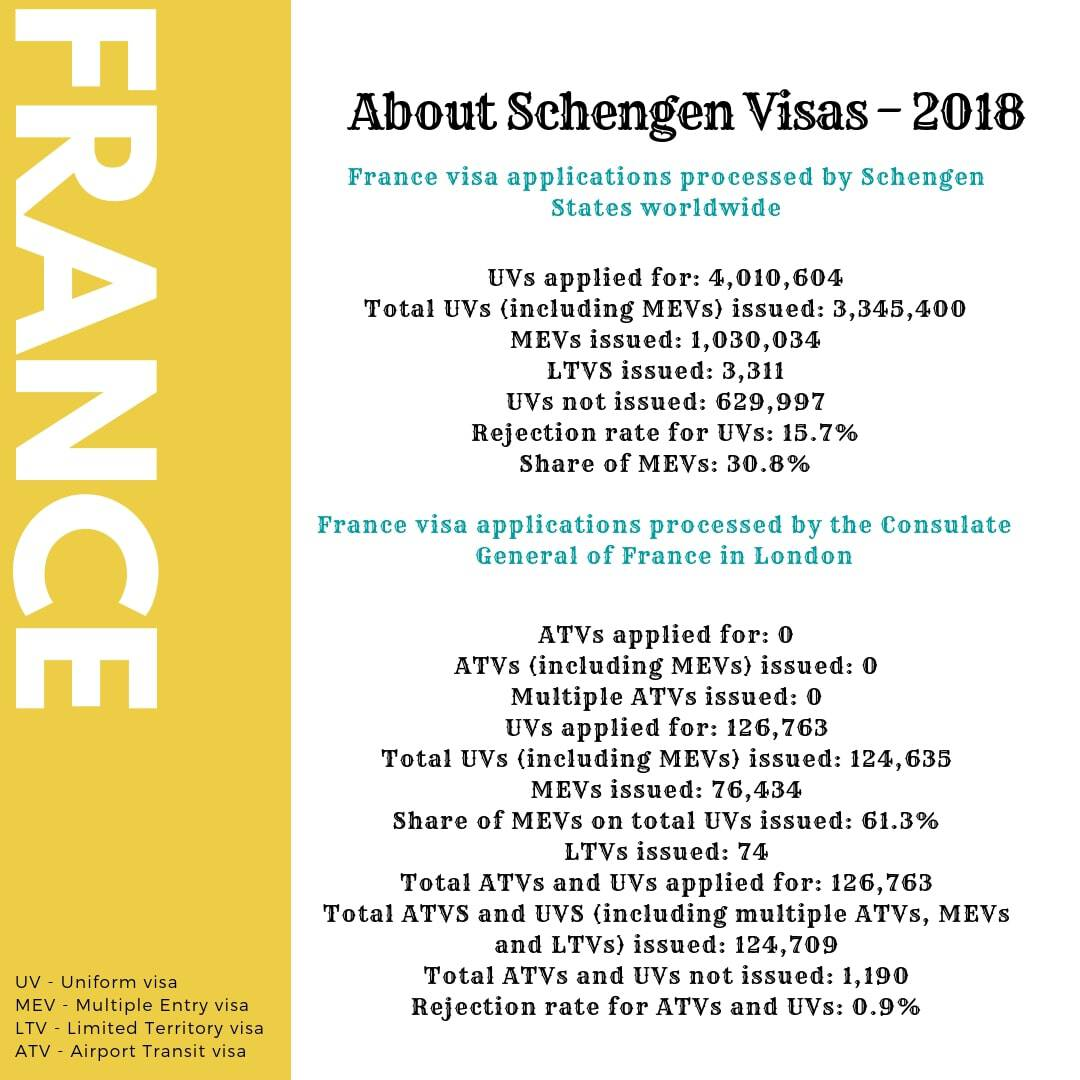 France Schengen Visa from UK Stats
