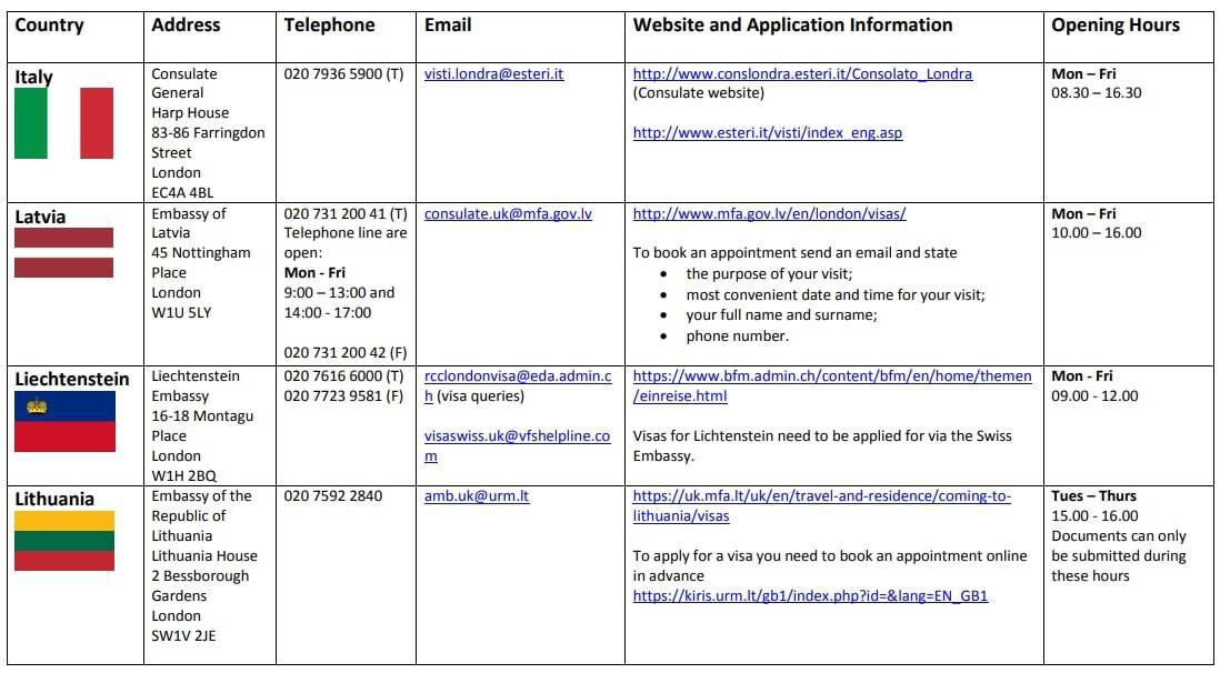 Schengen Embassies in UK - Italy, Latvia, Liechtenstein, Lithuania