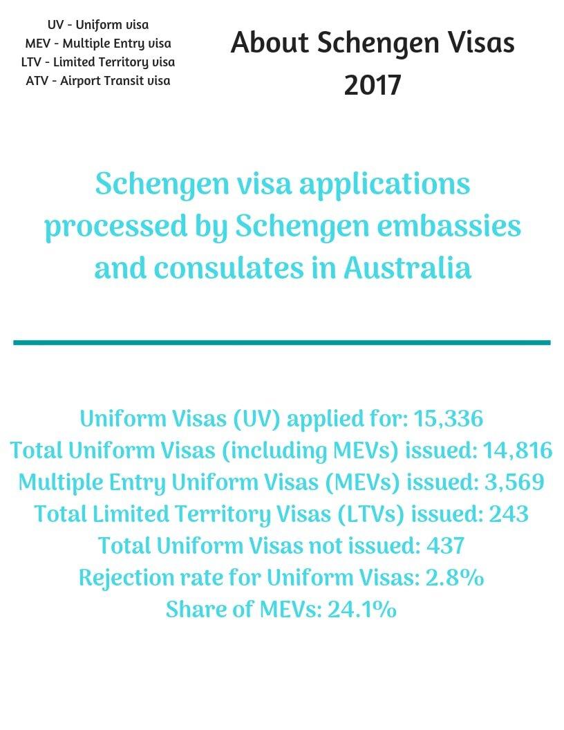 Schengen Visa from Australia Stats