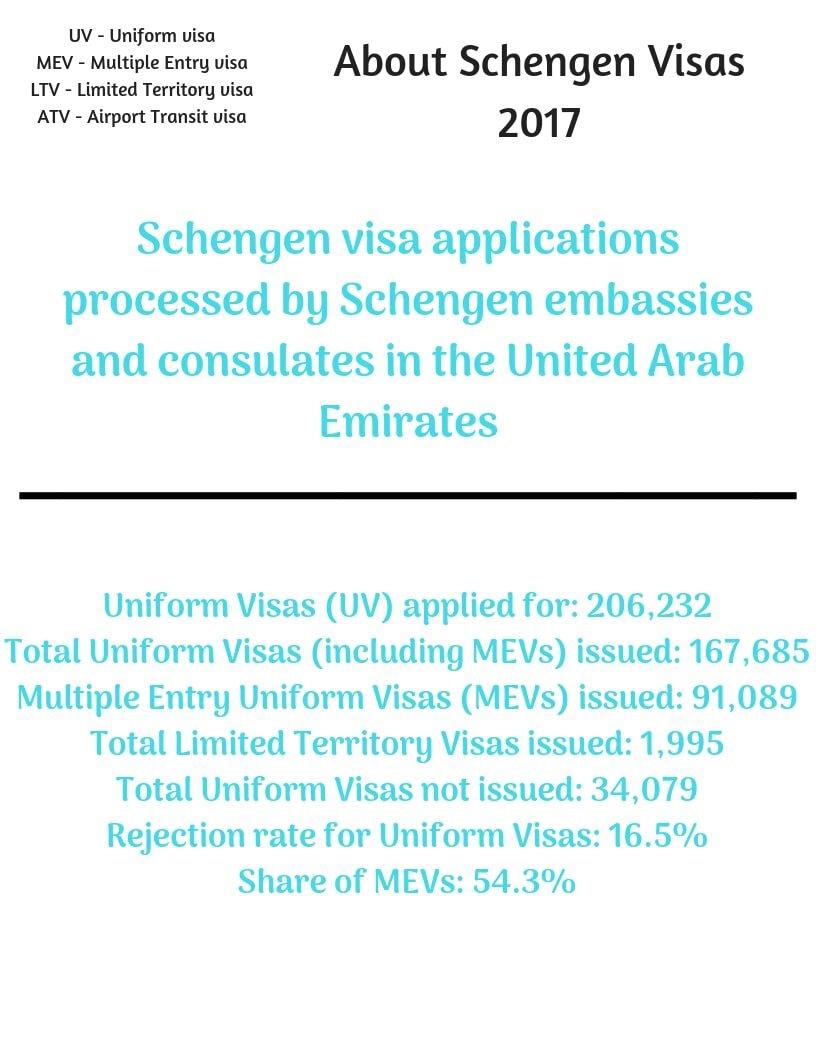 Schengen Visa from Dubai Stats