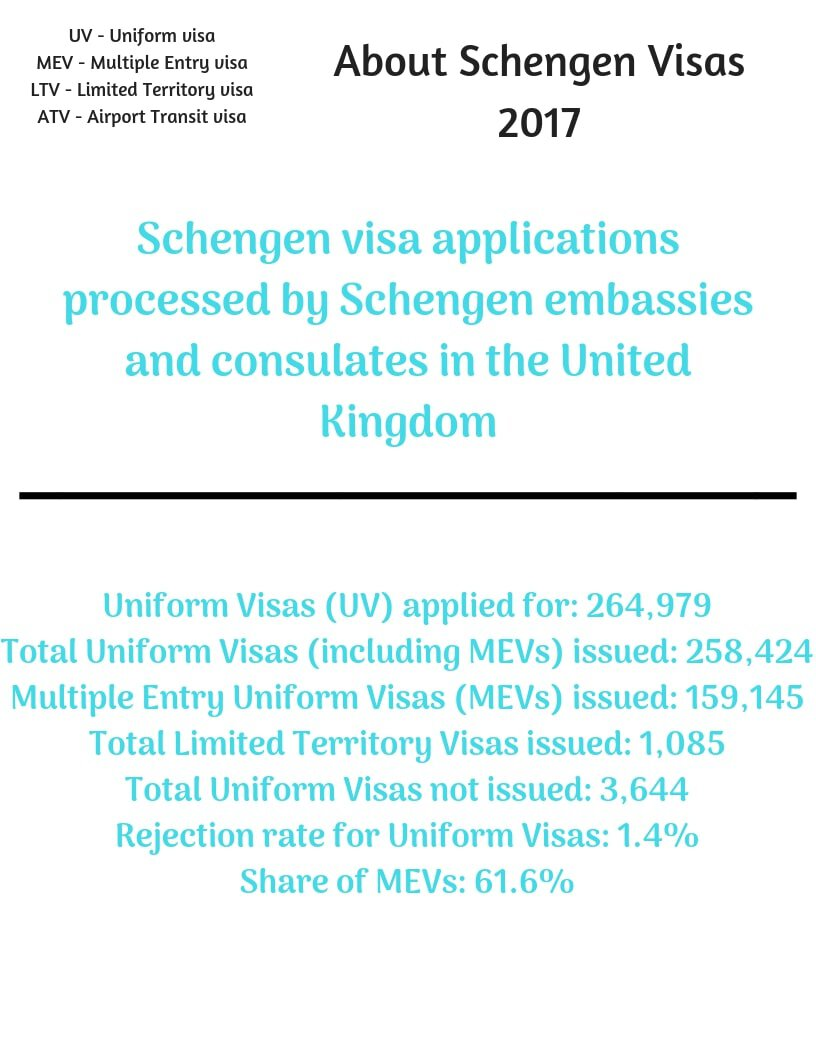 Schengen Visa from UK Stats