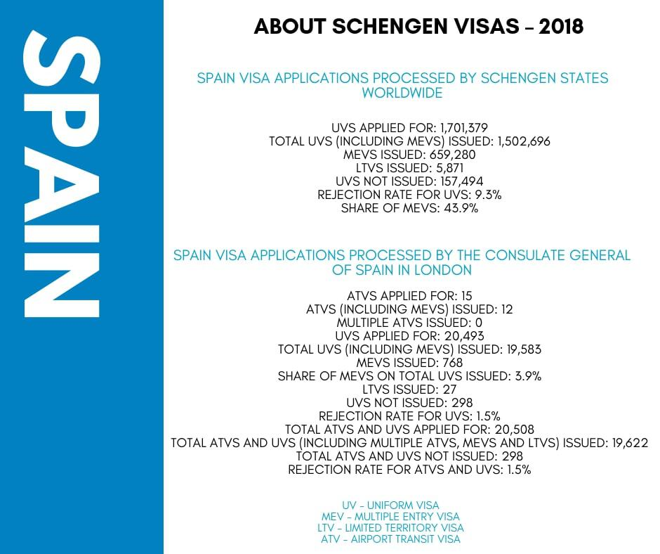 Spain Schengen Visa from UK Stats